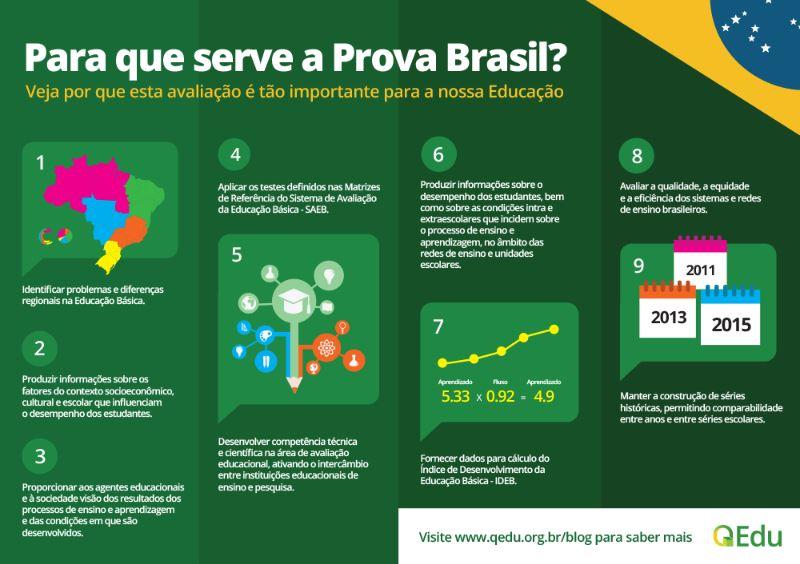 Para que serve a Prova Brasil